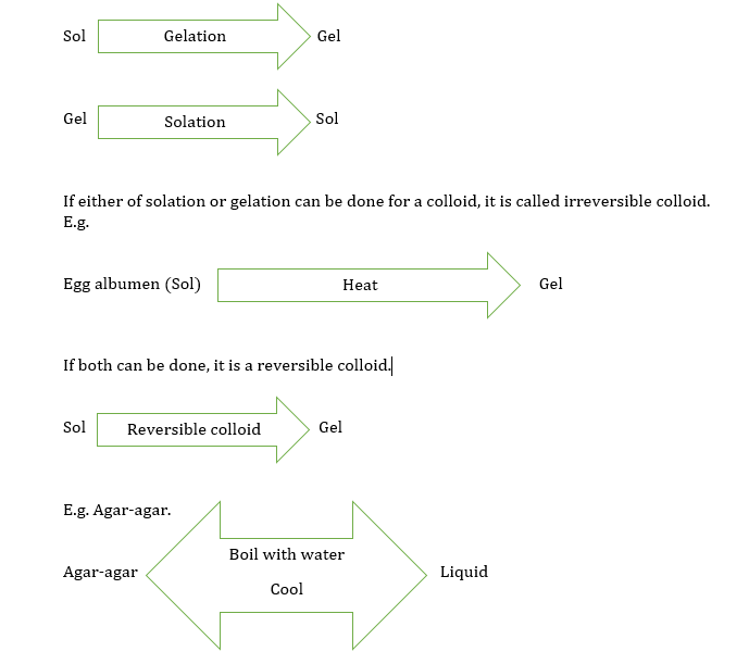 Reversible and Irreversible Colloids.