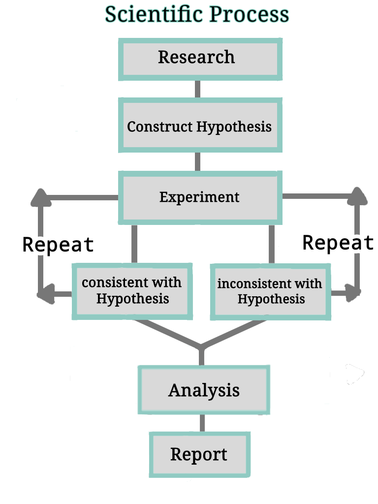 Flow chart showing the general step of scientific method leading to experiment.