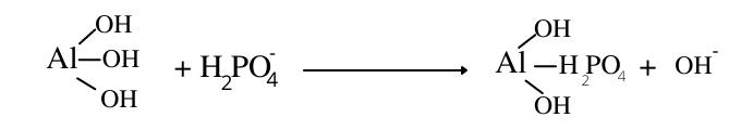 ligand exchange
